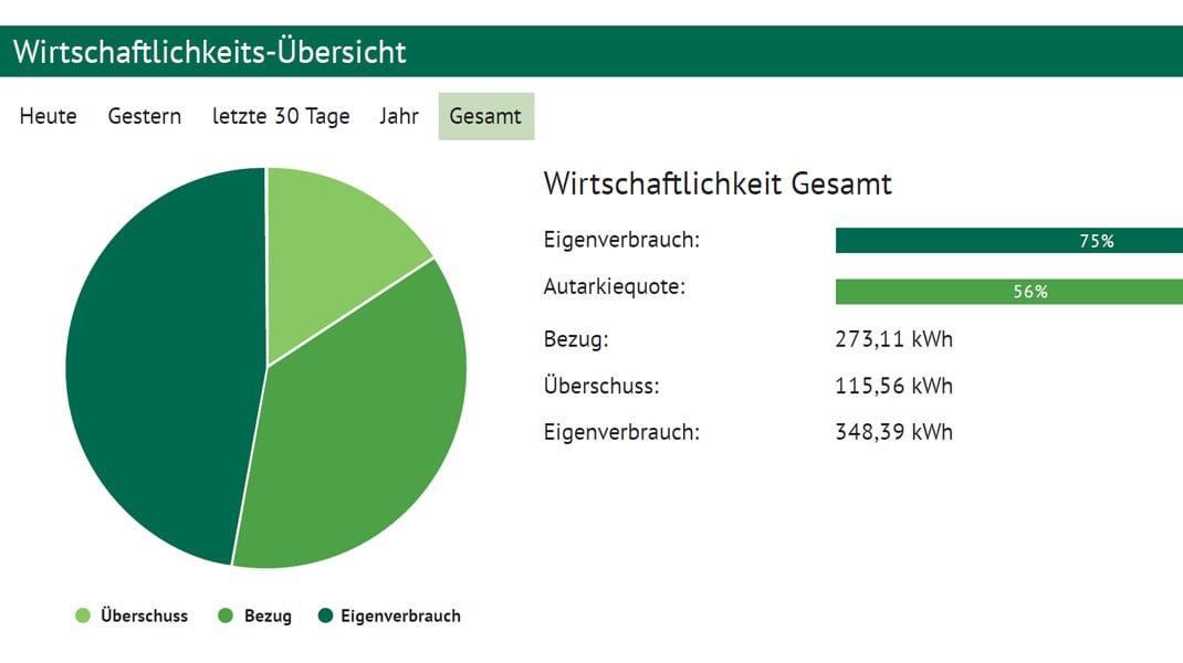 04_Greenrock_Statistik