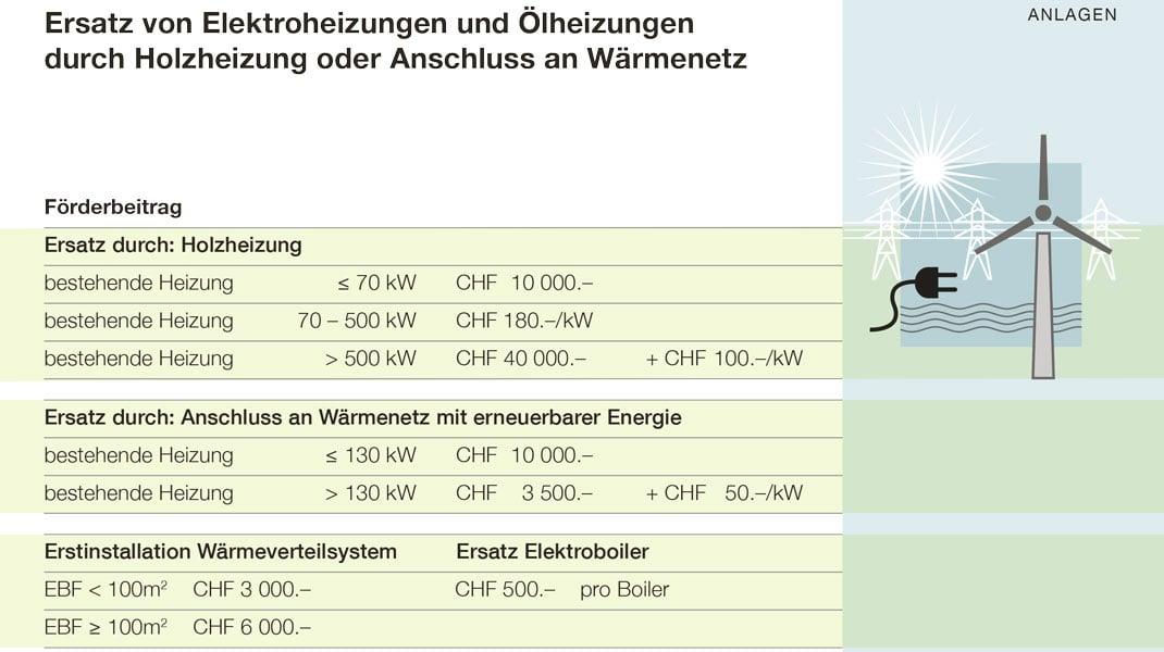 Ersatz_Holzheizung_Waermeverbund
