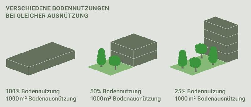 ubranes_bauen_grafik-2