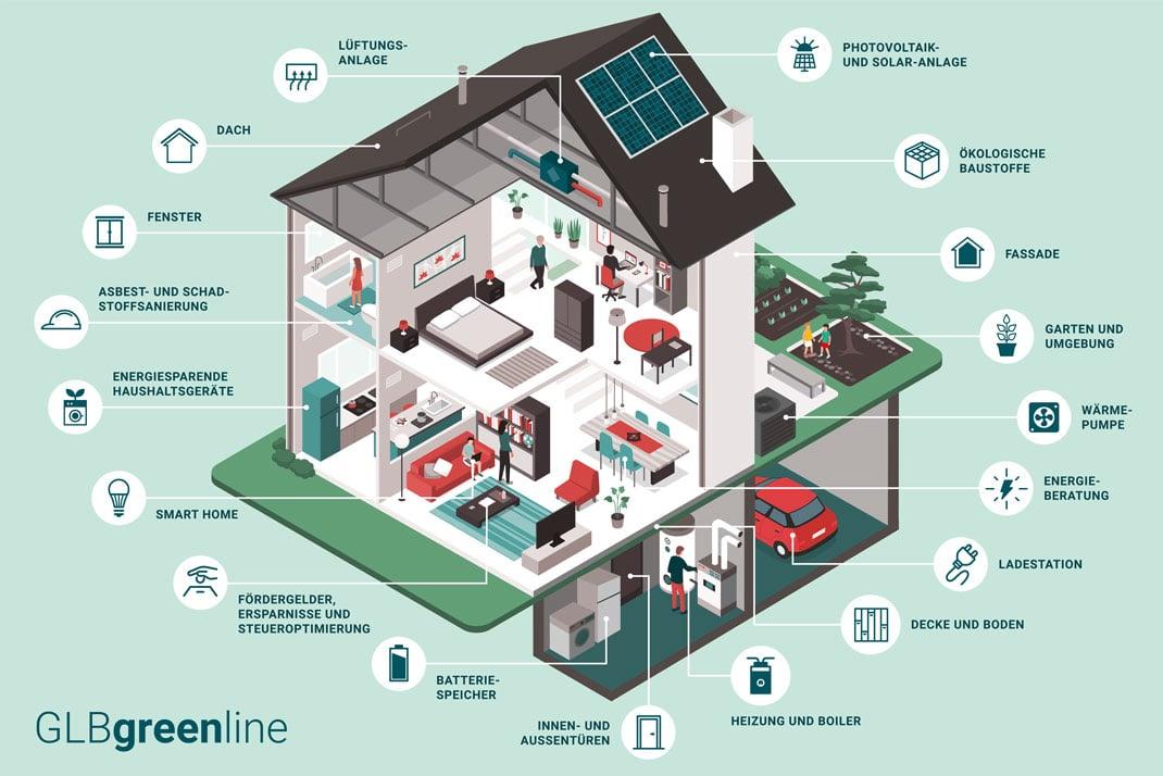 Energieeffizentes_Haus_Greenline